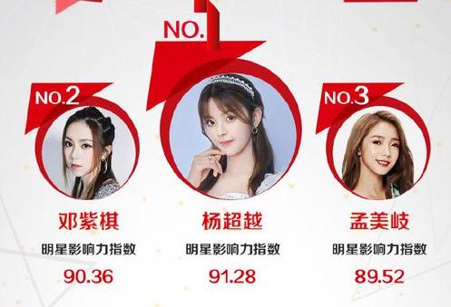 人气高?杨超越被评为2019年度女歌手 击败邓紫棋